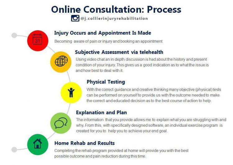 How Do Online Consultations Work?