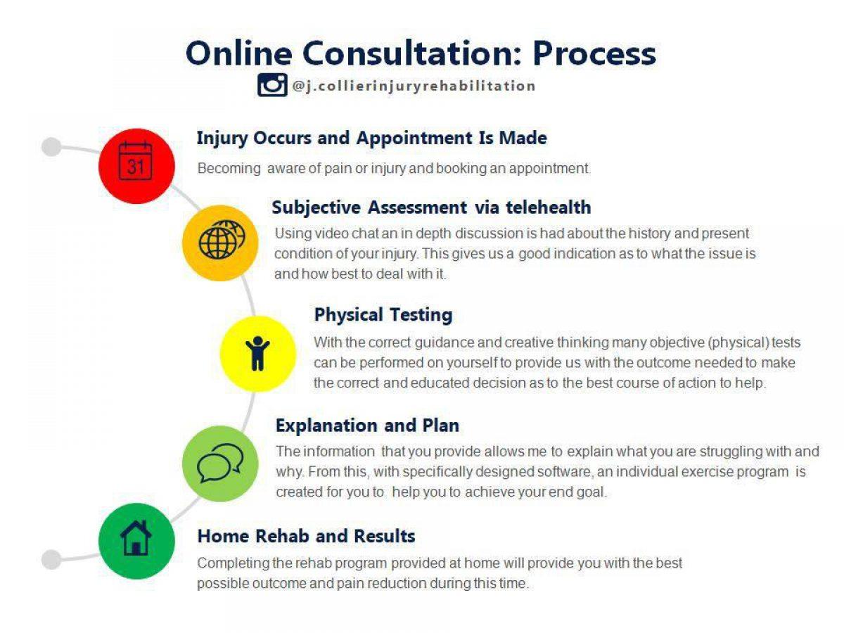 Online Consultation Flow